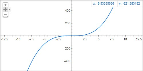 2ch翻译:y=x^3「呃…杀了我吧!」