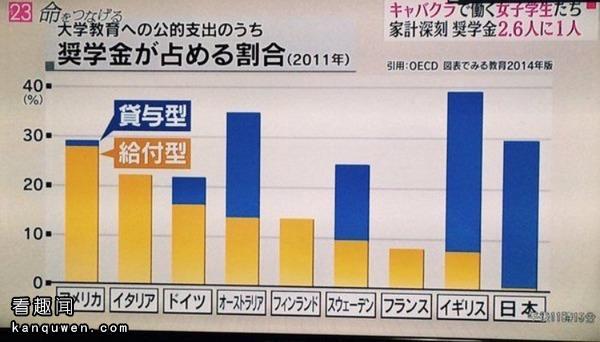 2ch:日本奖学金制度的真实情况……