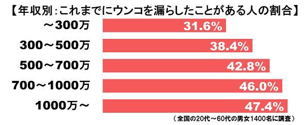 2ch:调查结果显示收入越高漏粪占比越高