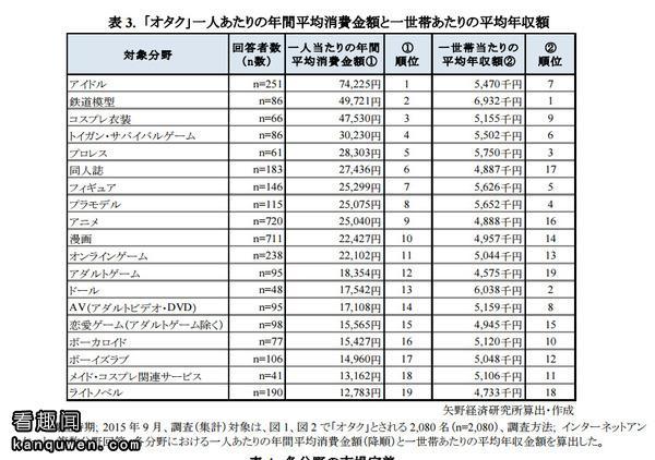 2ch:最花钱的『宅兴趣』以及其金额的调查结果w