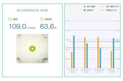 2ch:能够借助iPhone检查精子浓度的「Seem」,于东京测试贩售,价格5000日元